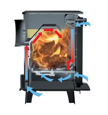 Airwash and Cleanburn technology