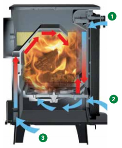 How a wood burning stove works stovax gazco for Poele bois double combustion