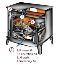 How A Wood Burning Stove Works Stovax Amp Gazco