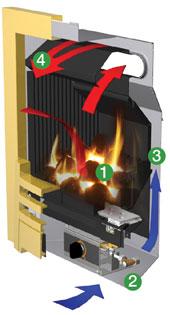 Logic Convector Gas Fire